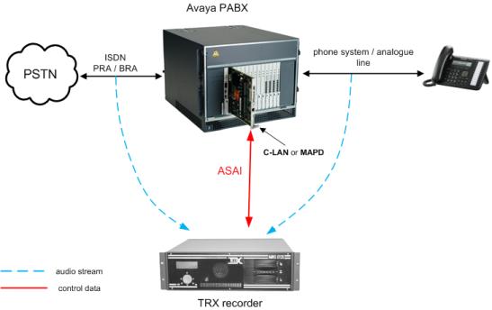 Avaya ipo call record