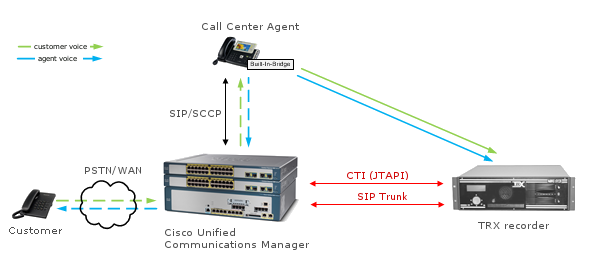 TRX Cisco call recording solution